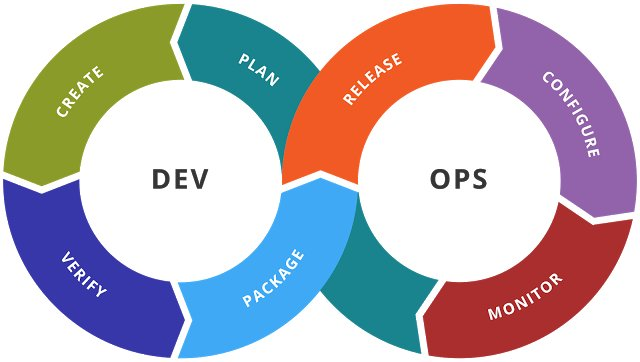 Continuous Integration - The Heart of DevOps