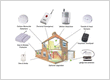 Home & Office Security and Complete Detector Sensors