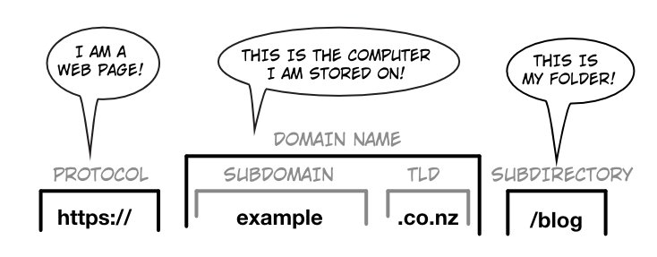 How To Structure URLs For Maximum Search Engine Optimisation