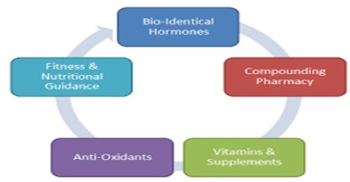 Bioidentical Hormone Rejuvenation For Women and Men